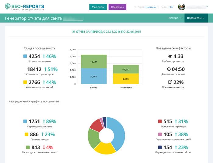 Пример отчета SEO Reports