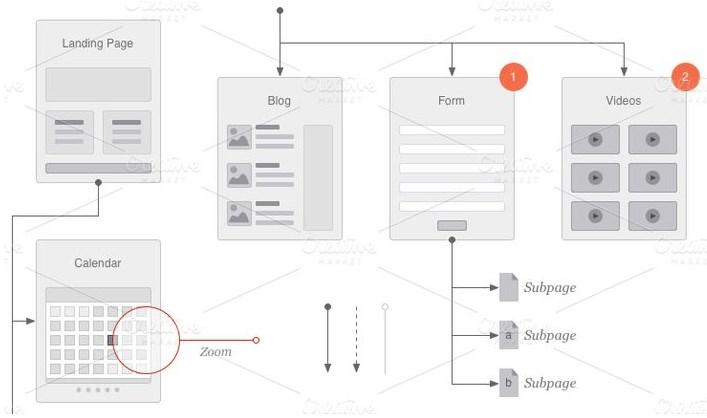 Процесс проектирования сайта