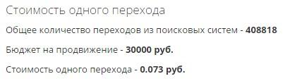 Стоимость привлечения посетителя на сайт