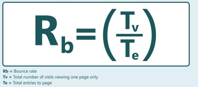 Формула показателя отказов
