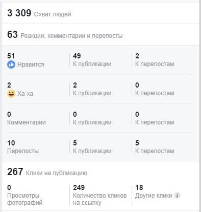 Охват поста в Facebook