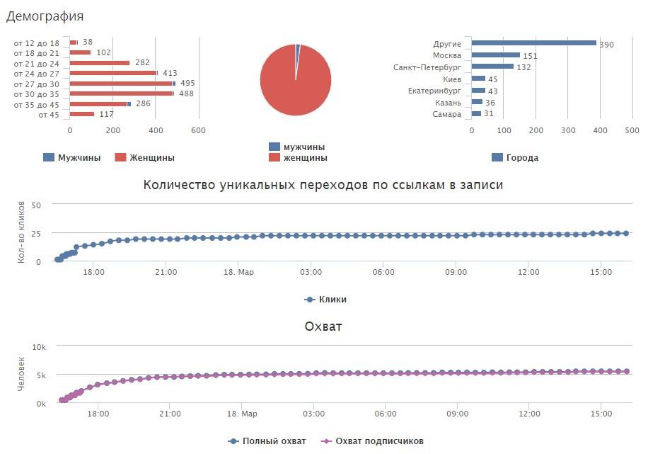 Статистика по охвату постов