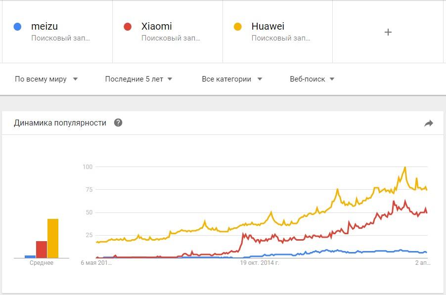 Сравнение динамики популярности запросов