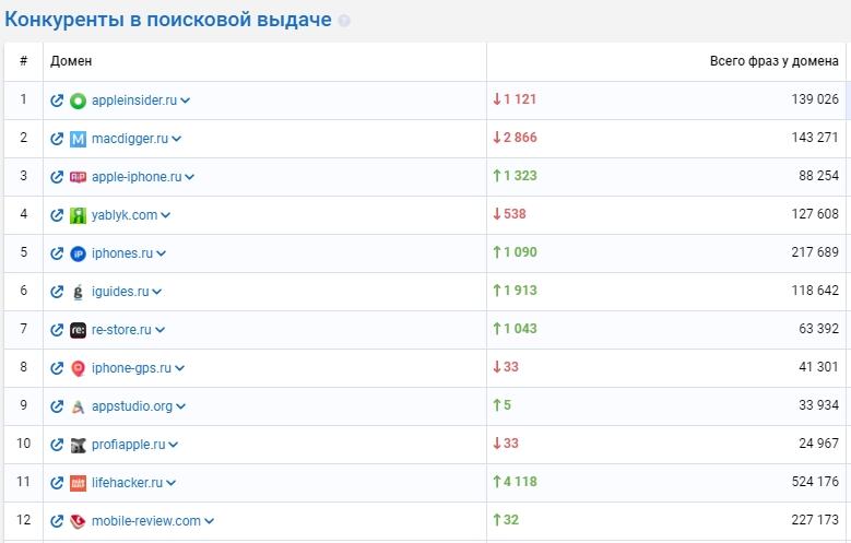 Поиск конкурентов в Serpstat