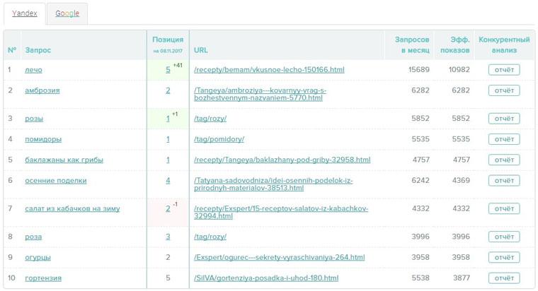 Запросы и позиции в ТОПе Яндекса и Google из Be1.ru