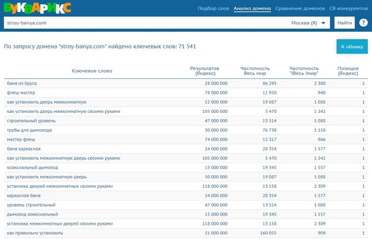 Посмотреть видимость по ключам для сайта-конкурента в Букварикс