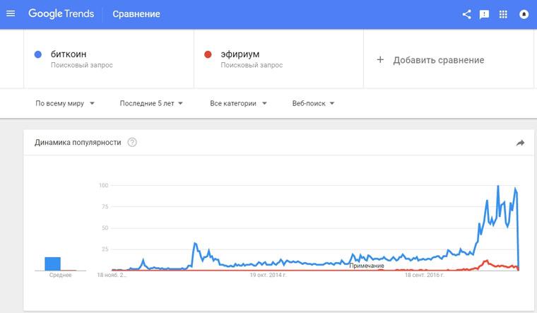 Динамика интереса к поисковому запросу в Тренды Google