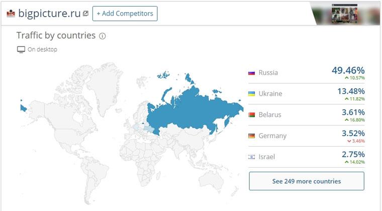 География посетителей в SimilarWeb