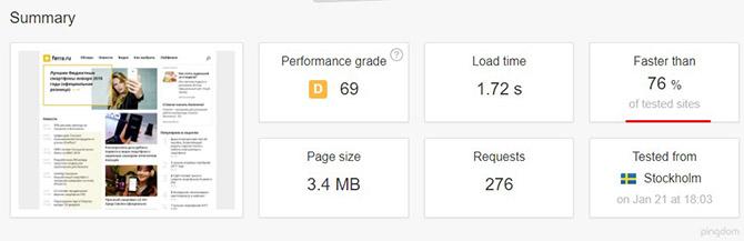 Сравнение скорости работы вашего сайта по сравнению с другими в сервисе tools.pingdom.com