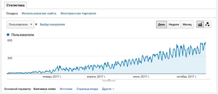 Пример динамики роста сайта