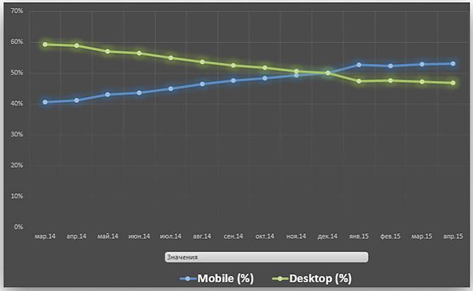 Рост мобильного трафика в сравнении с десктопным