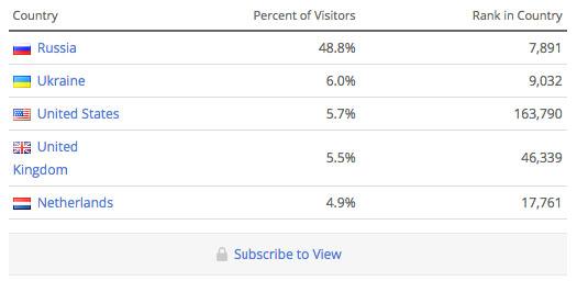Статистика по географии на Alexa.com
