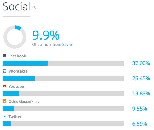 Переходы из различных социальных сетей на SimilarWeb