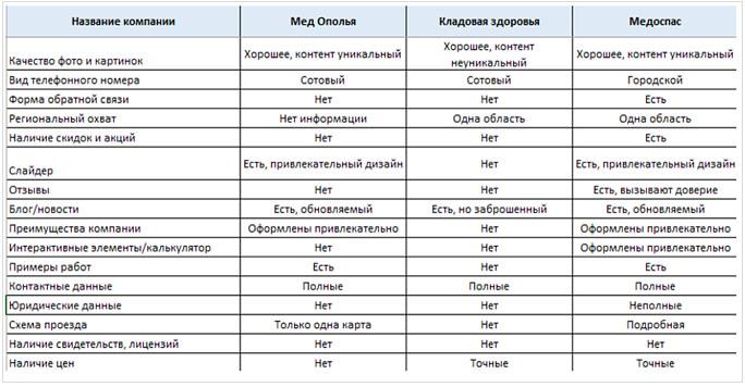 Особенности посадочных страниц