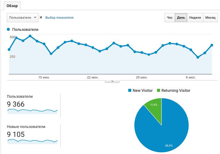 Пример посещаемости сайта в коммерческой тематике