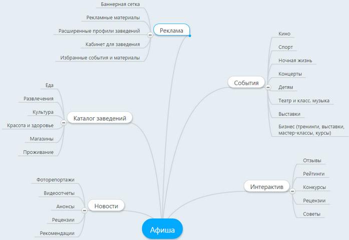 Структура сайта: страницы и разделы