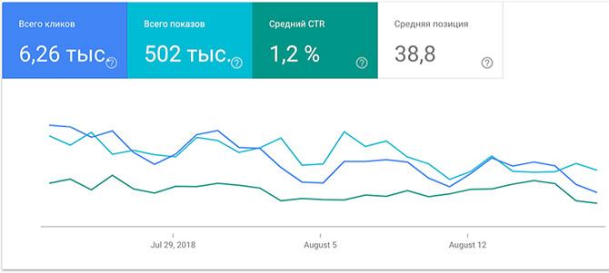 """Отчет """"Эффективность"""" в Google Search Console"""