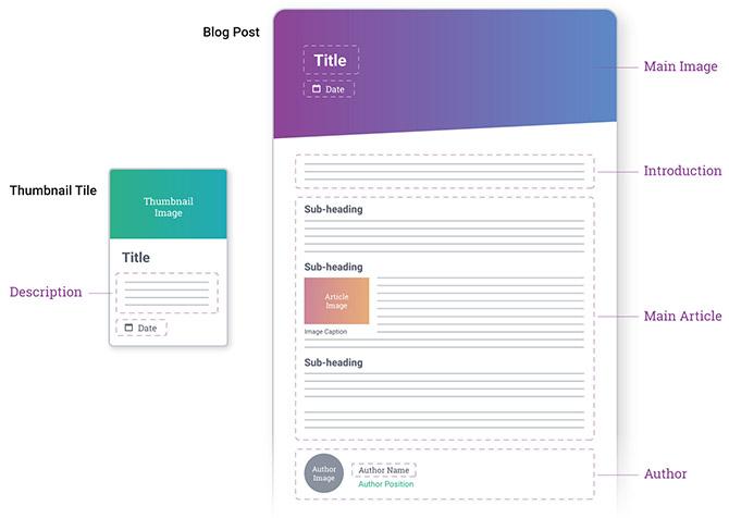 Продуманная структура страницы