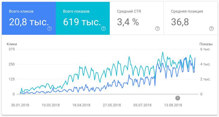 Динамика роста сайта при продвижении