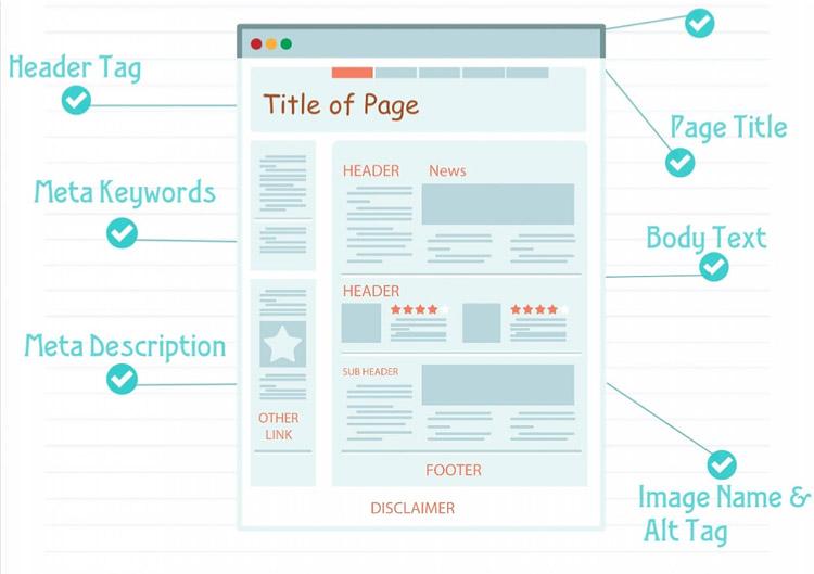 Качественная структура страницы