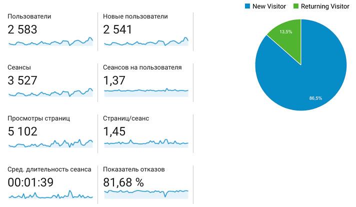 Поведенческие метрики в Google Analytics