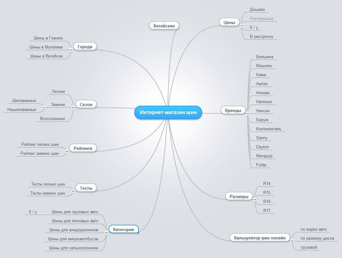 Продуманная структура сайта
