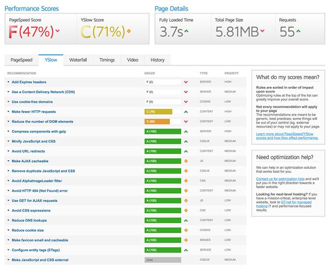 Скорость сайта по GT Metrix