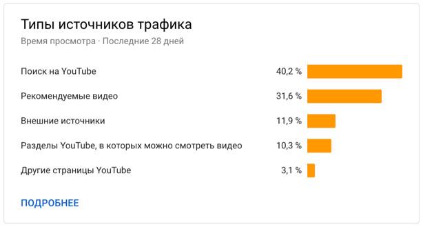 Источники трафика для канала YouTube