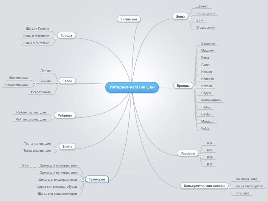 Структура сайту