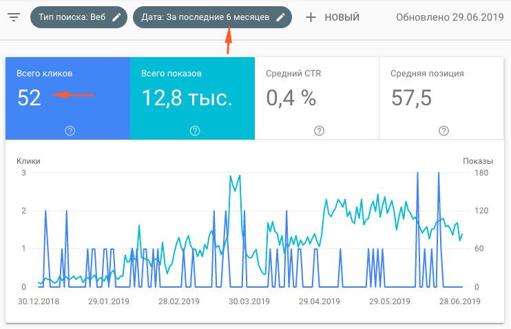 Пример развития сайта за последние 6 месяцев
