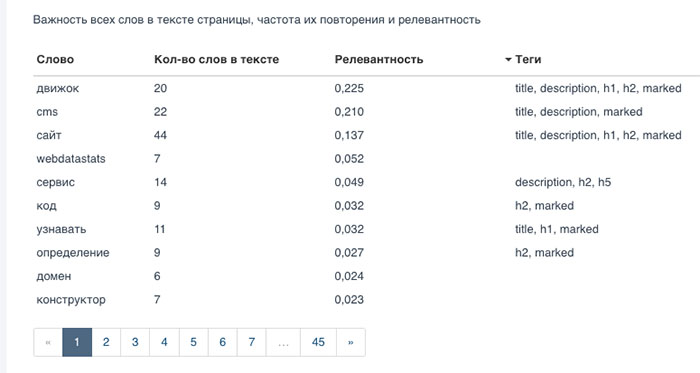 Частота повторения слов от PR-CY.ru