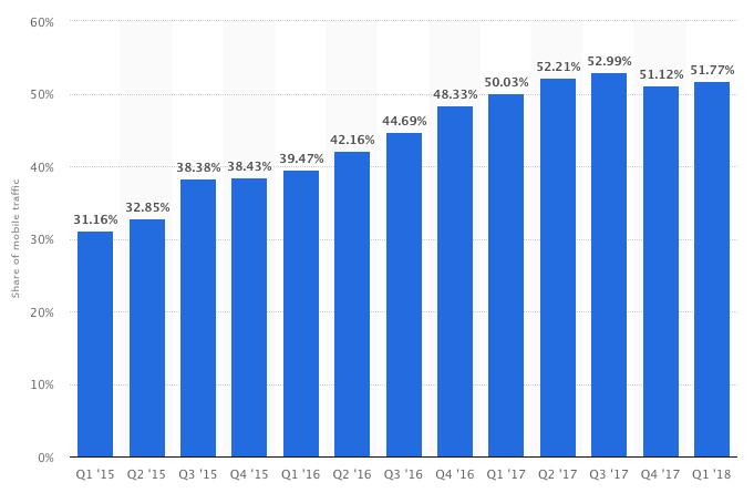Динамика роста мобильного трафика