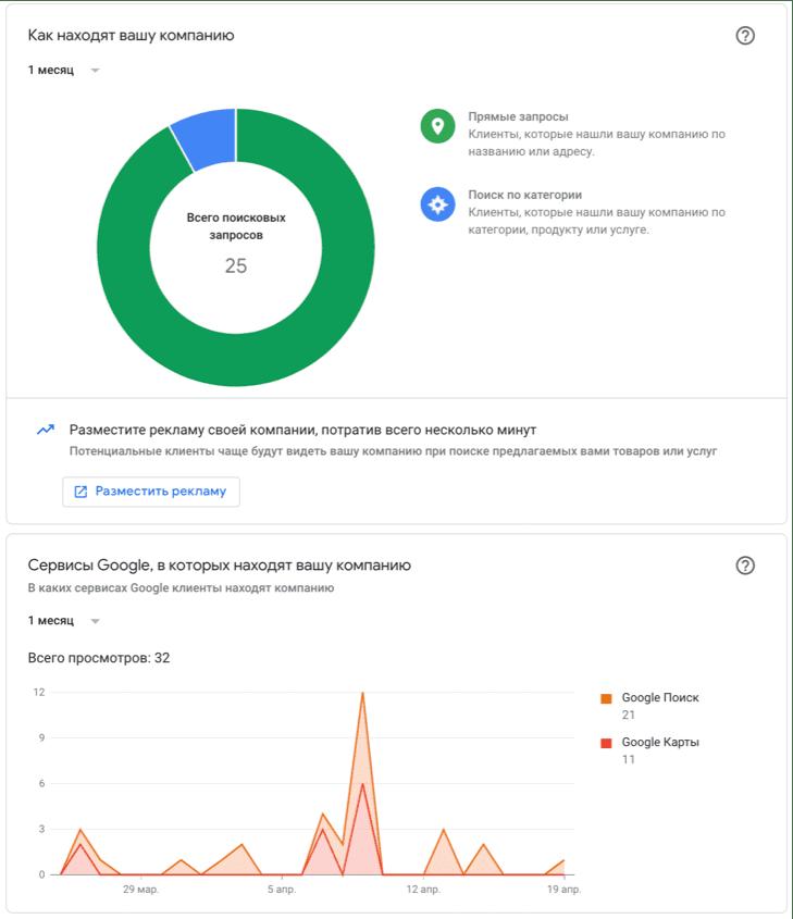 Статистика в карточке Google Мой бизнес