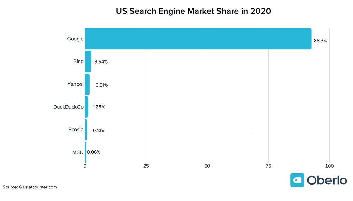 Рынок поисковых систем в США