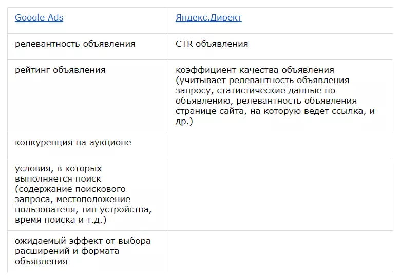 Показатель качества объявлений в Google Ads и Яндекс.Директ