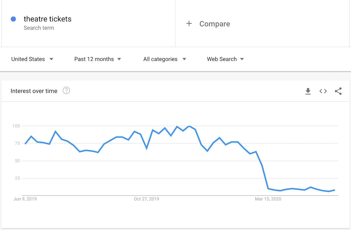 Изменение поискового спроса в Google Trends