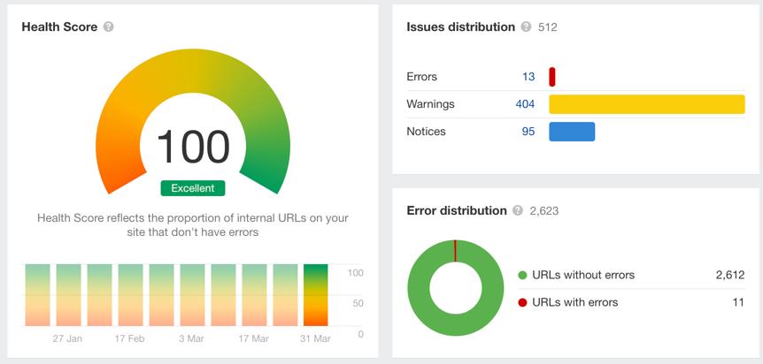 Мониторинг технического состояния сайта