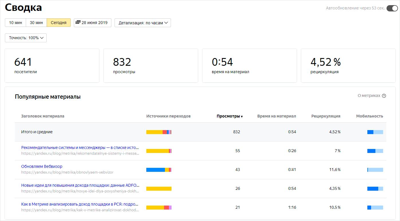 Отчет по контенту в Яндекс.Метрике