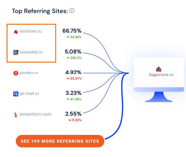 Трафик на сайт с рекомендательных сетей