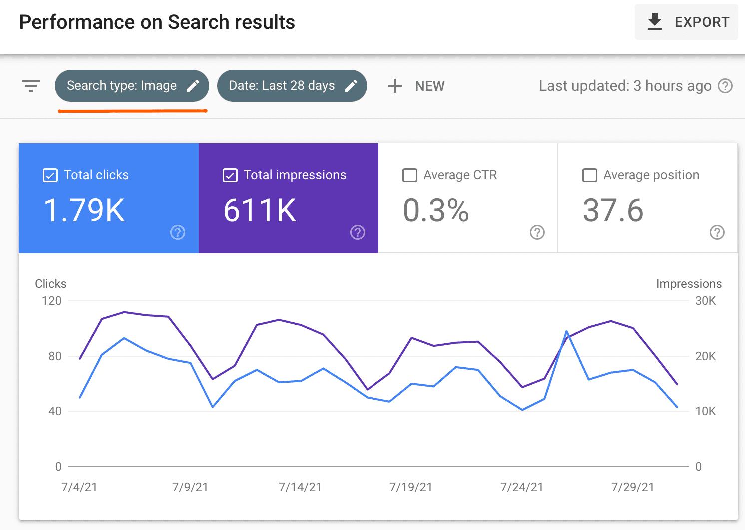 Посещаемость сайта с поиска по изображениям