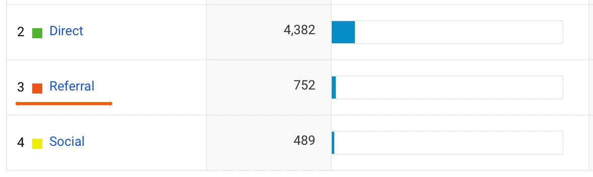 Реферальный трафик в Google Analytics