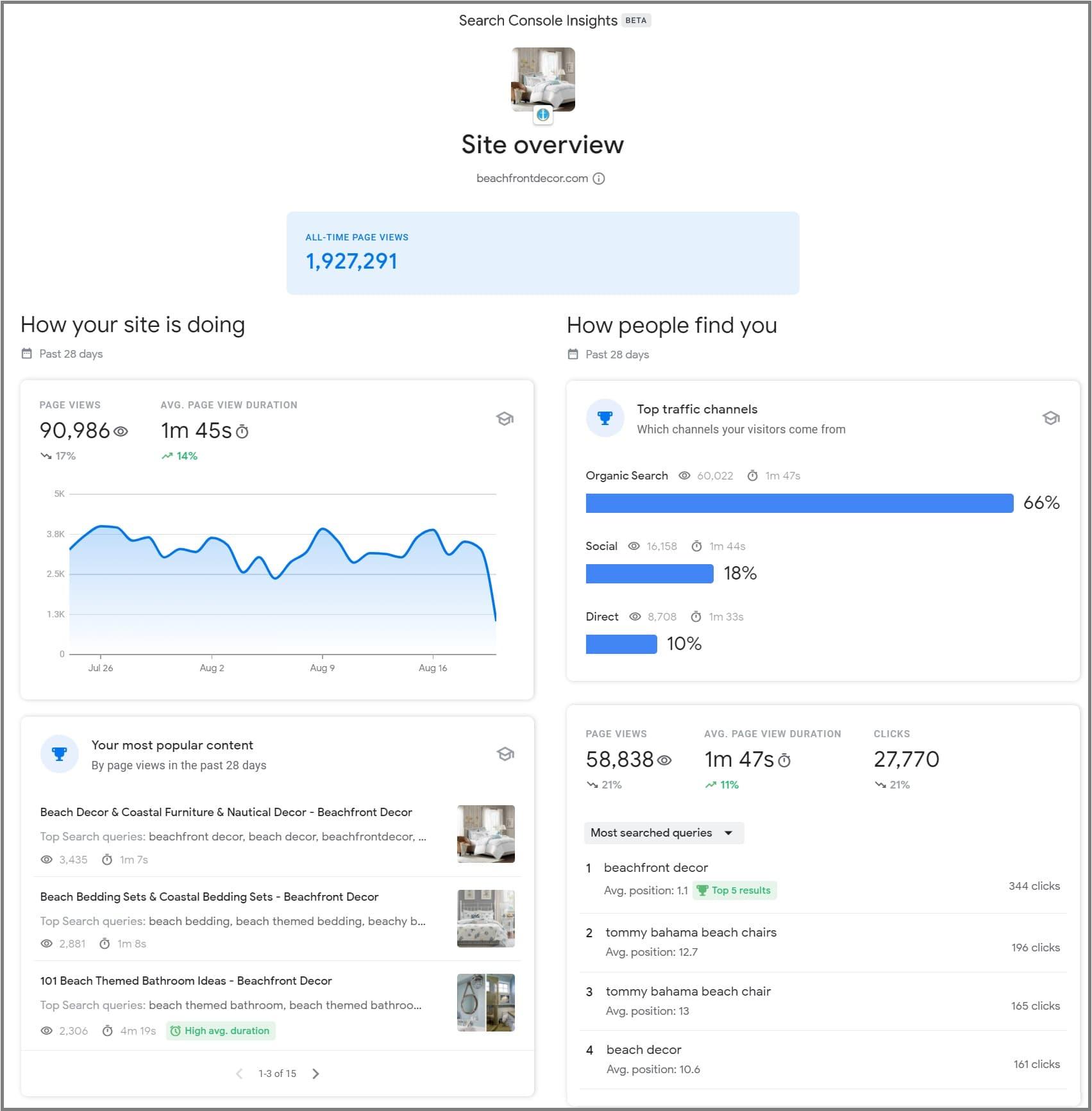 Отчет по сайту в Google Search Console Insights